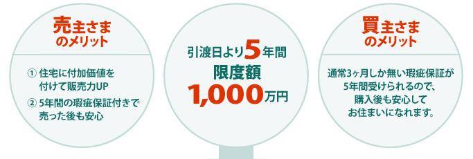 引渡日より5年間・限度額1,000万円