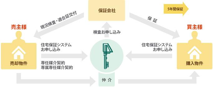 住宅保証システムの流れ